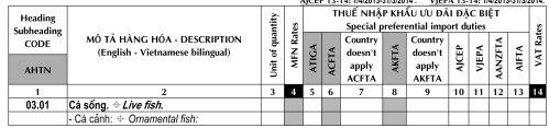biểu thuế xuất nhập khẩu 2014